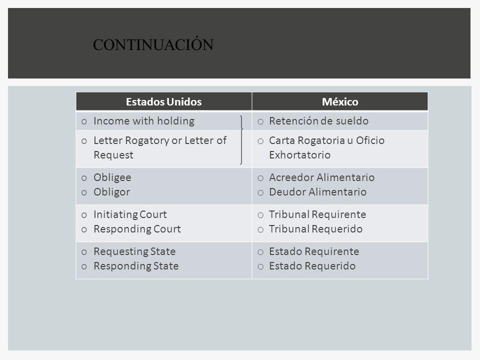 CONTINUACIÓN Estados Unidos México Income with holding