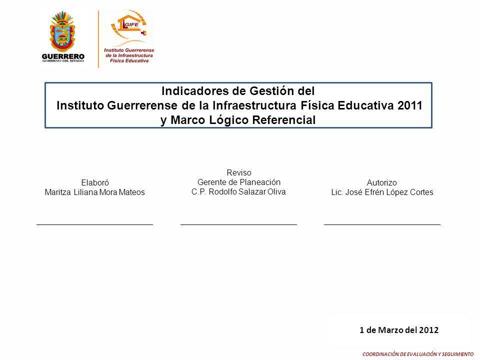 Indicadores de Gestión del COORDINACIÓN DE EVALUACIÓN Y SEGUIMIENTO