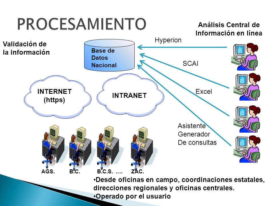 Análisis Central de Información en línea