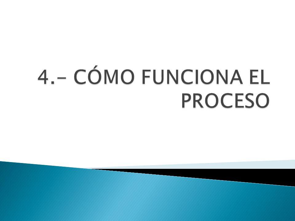 4.- CÓMO FUNCIONA EL PROCESO
