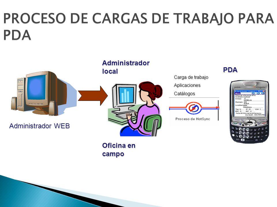 PROCESO DE CARGAS DE TRABAJO PARA PDA