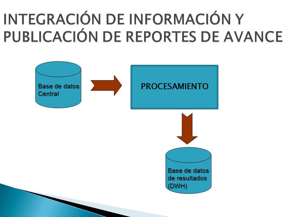 INTEGRACIÓN DE INFORMACIÓN Y PUBLICACIÓN DE REPORTES DE AVANCE