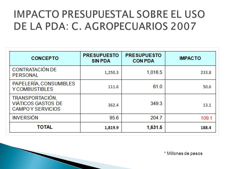 IMPACTO PRESUPUESTAL SOBRE EL USO DE LA PDA: C. AGROPECUARIOS 2007