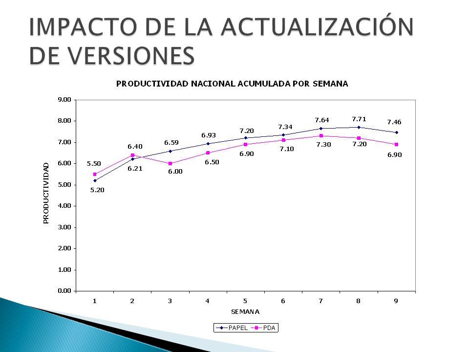 IMPACTO DE LA ACTUALIZACIÓN DE VERSIONES