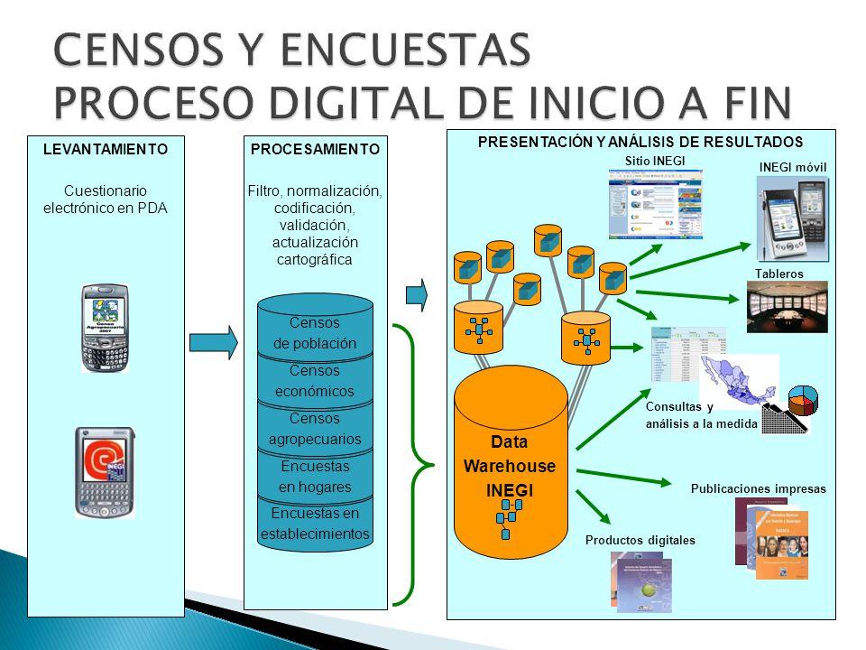 CENSOS Y ENCUESTAS PROCESO DIGITAL DE INICIO A FIN