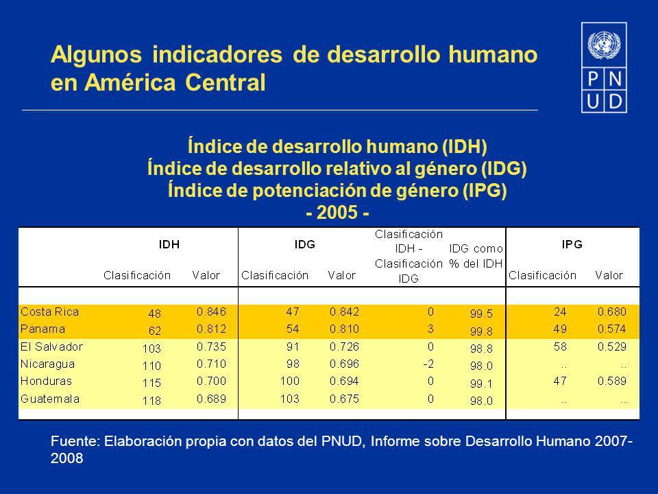 Algunos indicadores de desarrollo humano en América Central