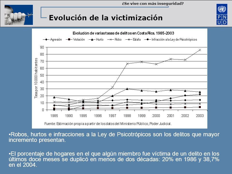 Evolución de la victimización