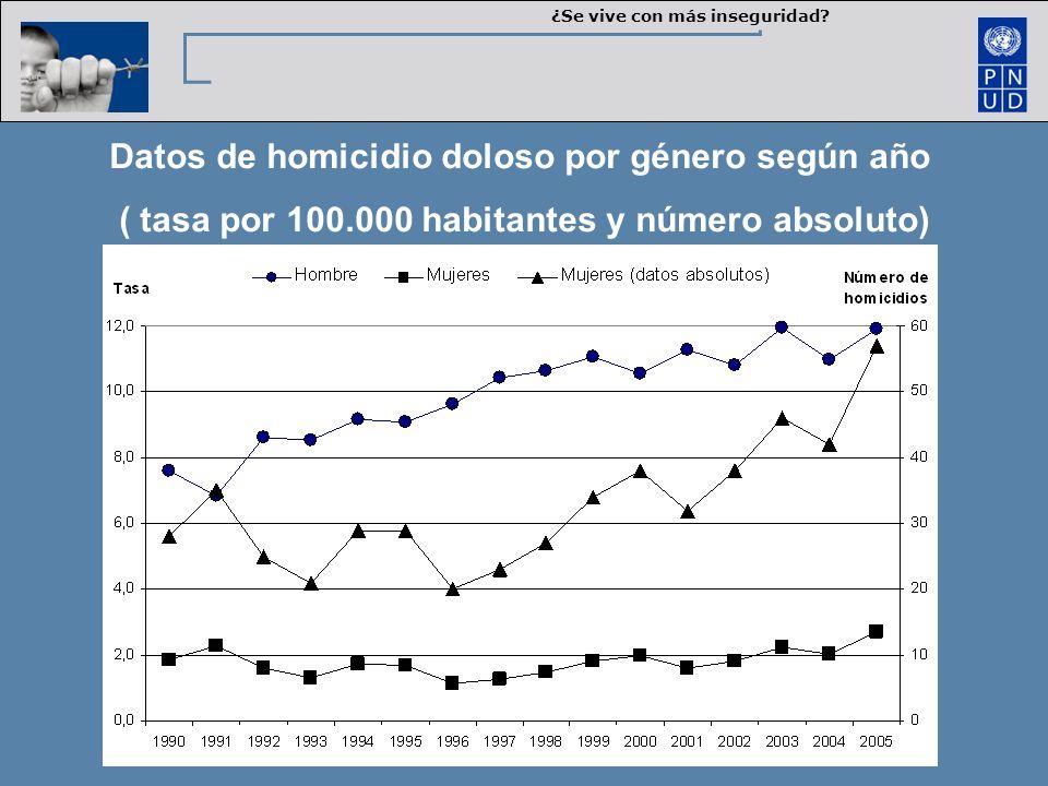 Datos de homicidio doloso por género según año