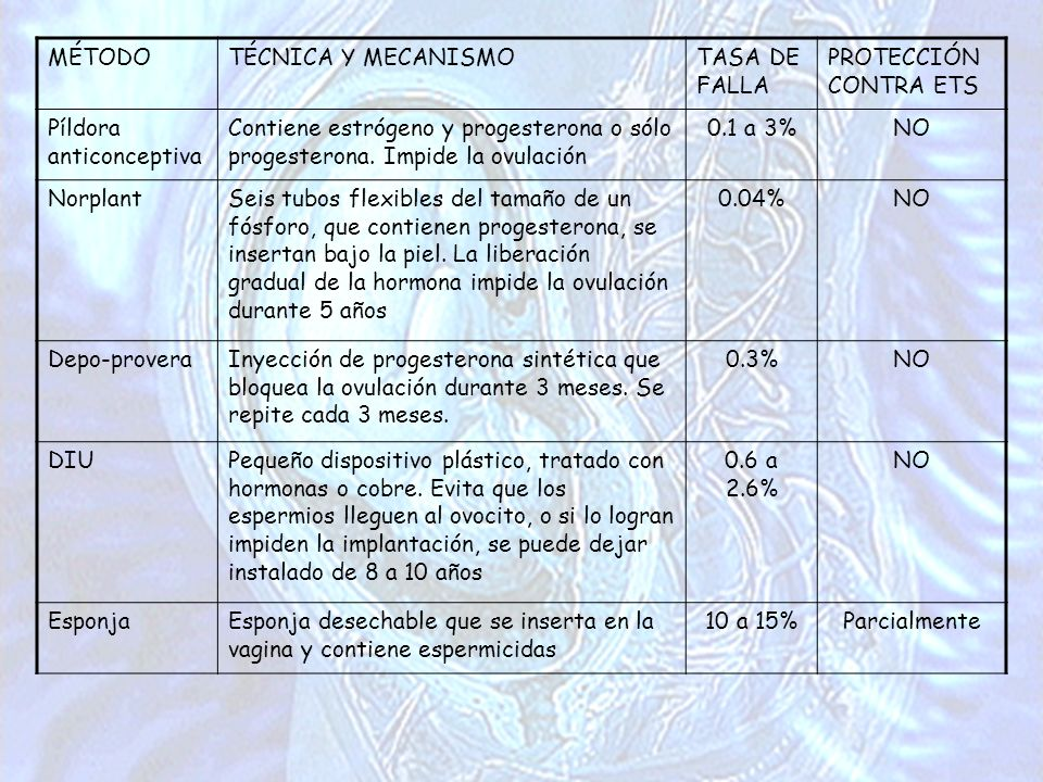 MÉTODO TÉCNICA Y MECANISMO. TASA DE FALLA. PROTECCIÓN CONTRA ETS. Píldora anticonceptiva.