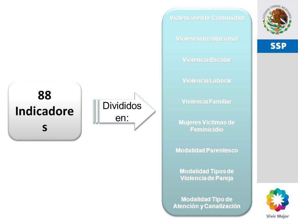 88 Indicadores Divididos en: Violencia en la Comunidad