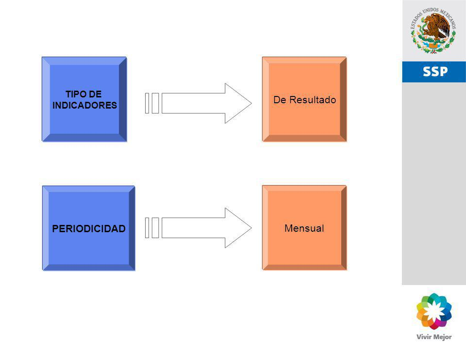 TIPO DE INDICADORES De Resultado PERIODICIDAD Mensual