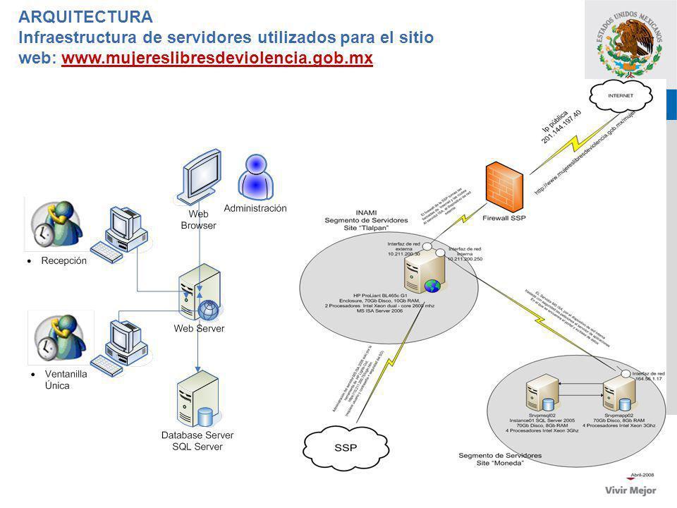 ARQUITECTURA Infraestructura de servidores utilizados para el sitio web: www.mujereslibresdeviolencia.gob.mx.
