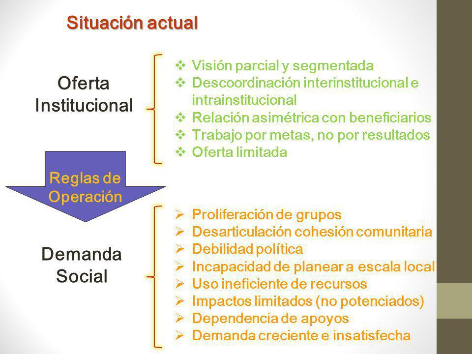 Situación actual Oferta Institucional Demanda Social