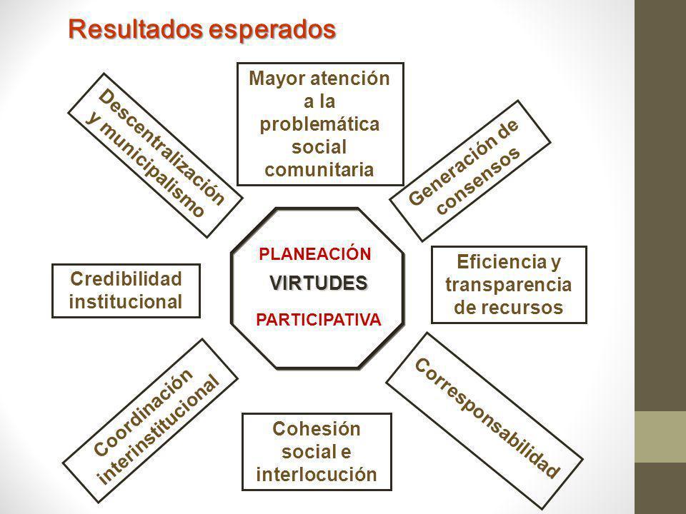 Resultados esperados Eficiencia y transparencia de recursos. Corresponsabilidad. Mayor atención a la problemática social comunitaria.