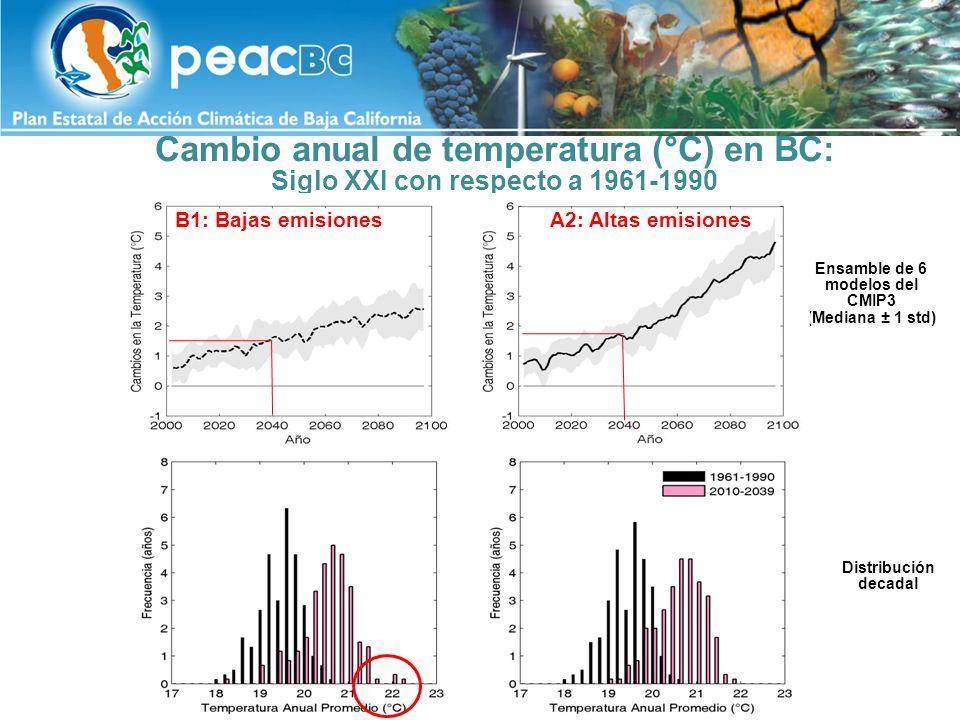 Cambio anual de temperatura (°C) en BC: