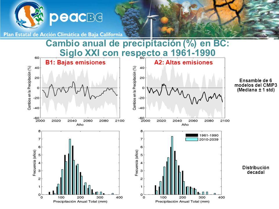 Cambio anual de precipitación (%) en BC: