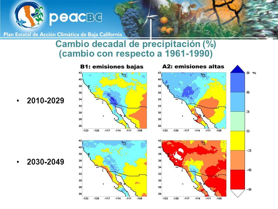 Cambio decadal de precipitación (%) (cambio con respecto a 1961-1990)