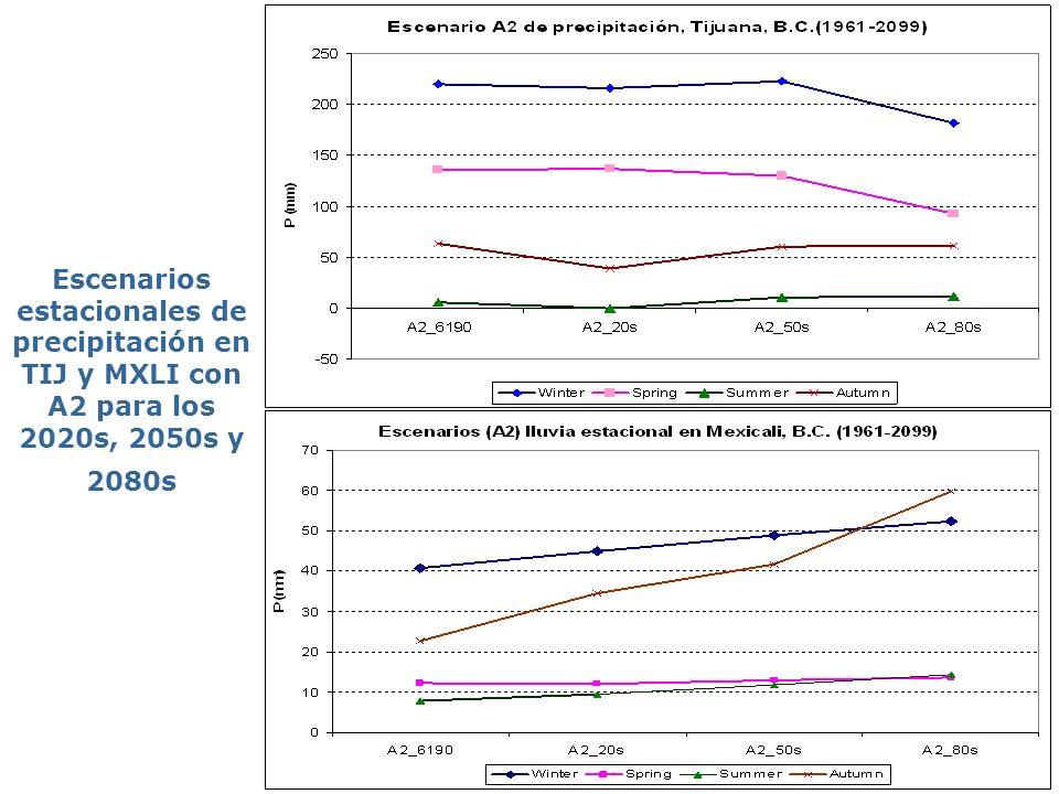 Escenarios estacionales de precipitación en TIJ y MXLI con A2 para los 2020s, 2050s y 2080s