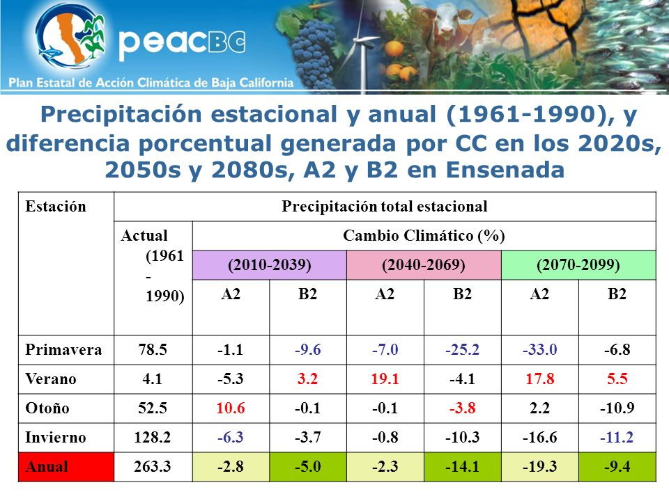 Precipitación total estacional