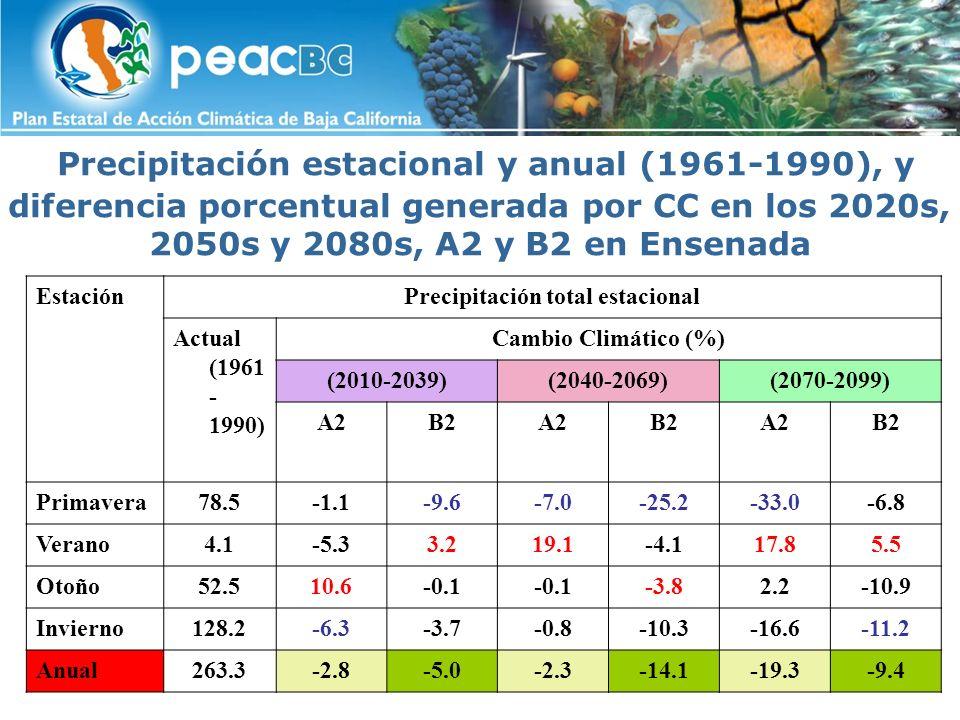 Precipitación total estacional