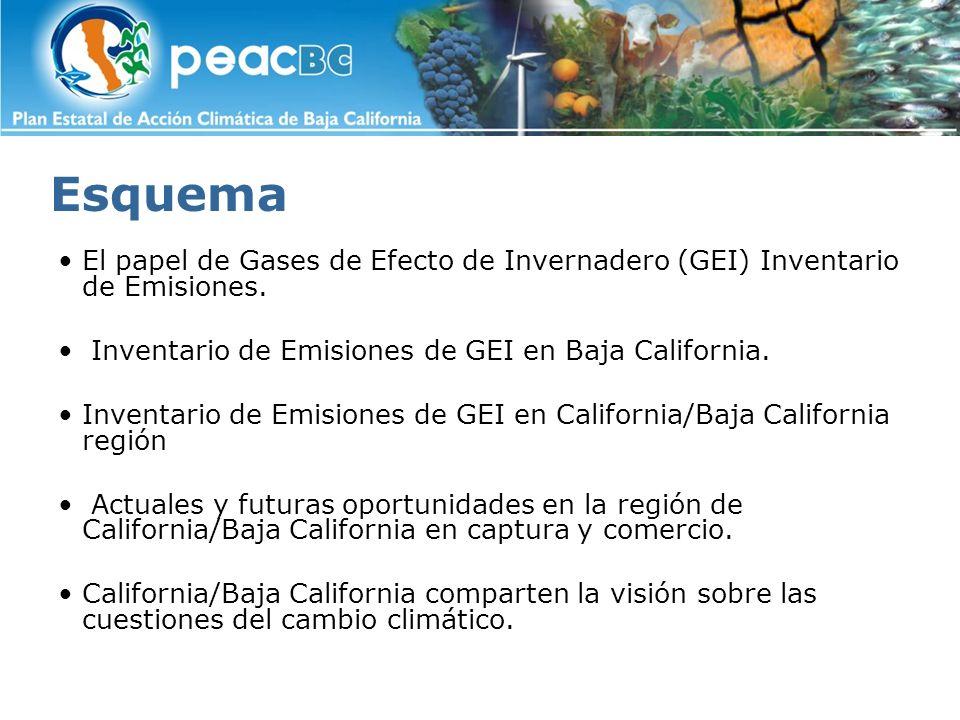 Esquema El papel de Gases de Efecto de Invernadero (GEI) Inventario de Emisiones. Inventario de Emisiones de GEI en Baja California.