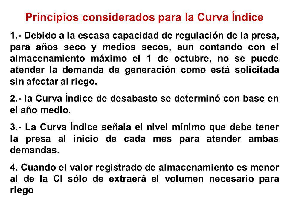 Principios considerados para la Curva Índice