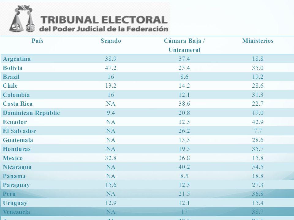País Senado. Cámara Baja / Unicameral. Ministerios. Argentina. 38.9. 37.4. 18.8. Bolivia. 47.2.
