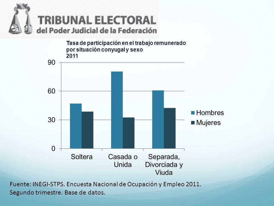 Fuente: INEGI-STPS. Encuesta Nacional de Ocupación y Empleo 2011.