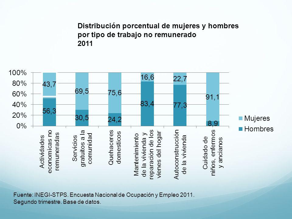 Distribución porcentual de mujeres y hombres