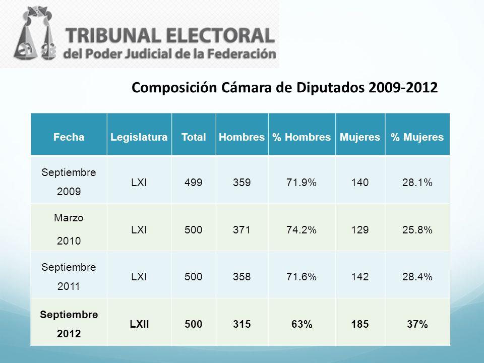 Composición Cámara de Diputados 2009-2012
