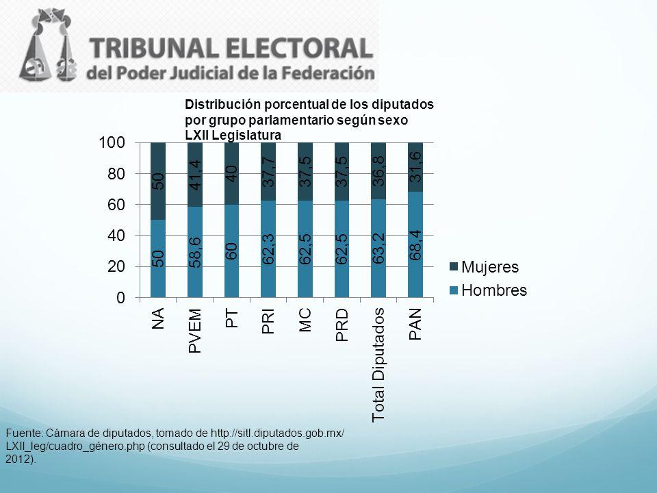 Distribución porcentual de los diputados