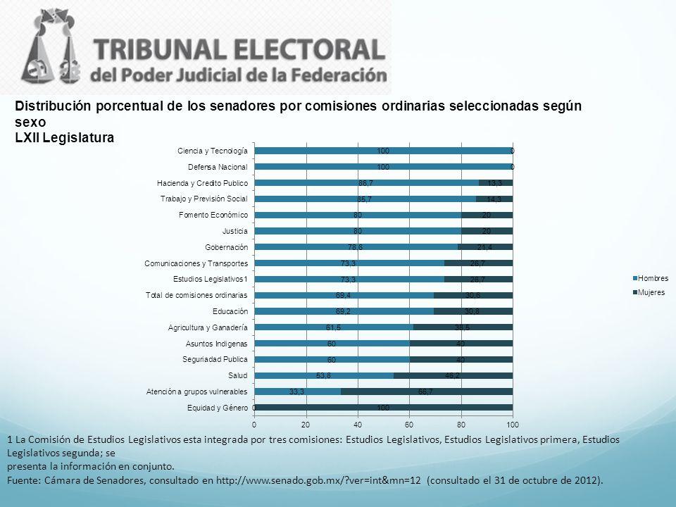 Distribución porcentual de los senadores por comisiones ordinarias seleccionadas según sexo