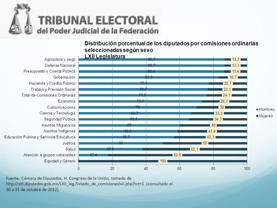 Distribución porcentual de los diputados por comisiones ordinarias seleccionadas según sexo