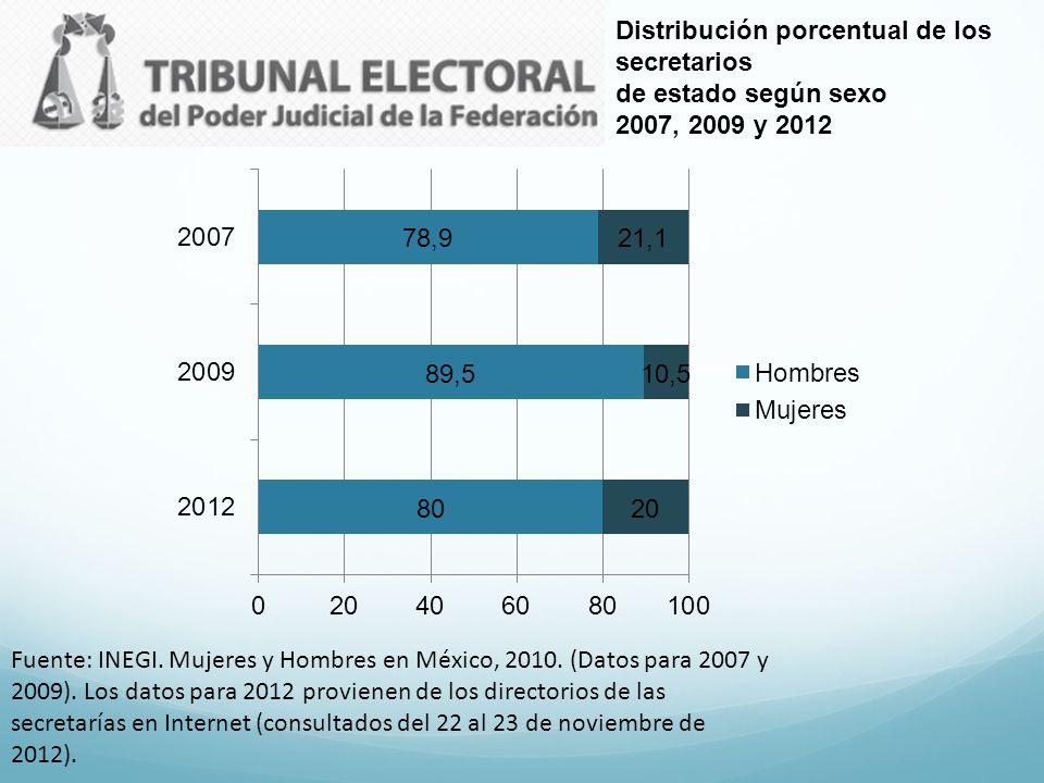 Distribución porcentual de los secretarios