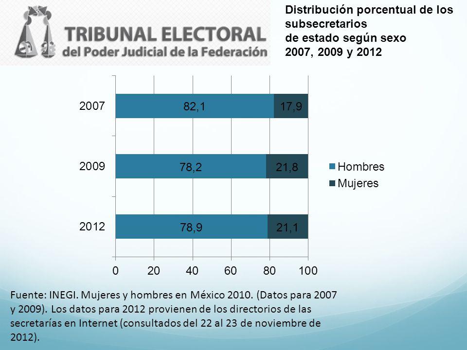Distribución porcentual de los subsecretarios