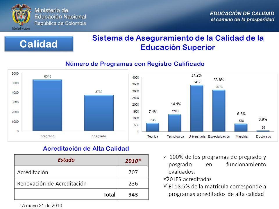 Calidad Sistema de Aseguramiento de la Calidad de la Educación Superior. Número de Programas con Registro Calificado.