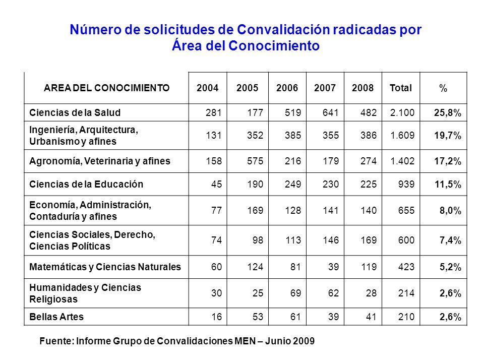 Número de solicitudes de Convalidación radicadas por Área del Conocimiento