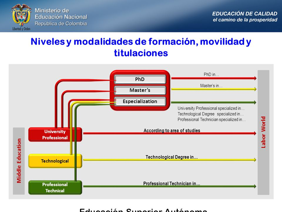 Niveles y modalidades de formación, movilidad y titulaciones