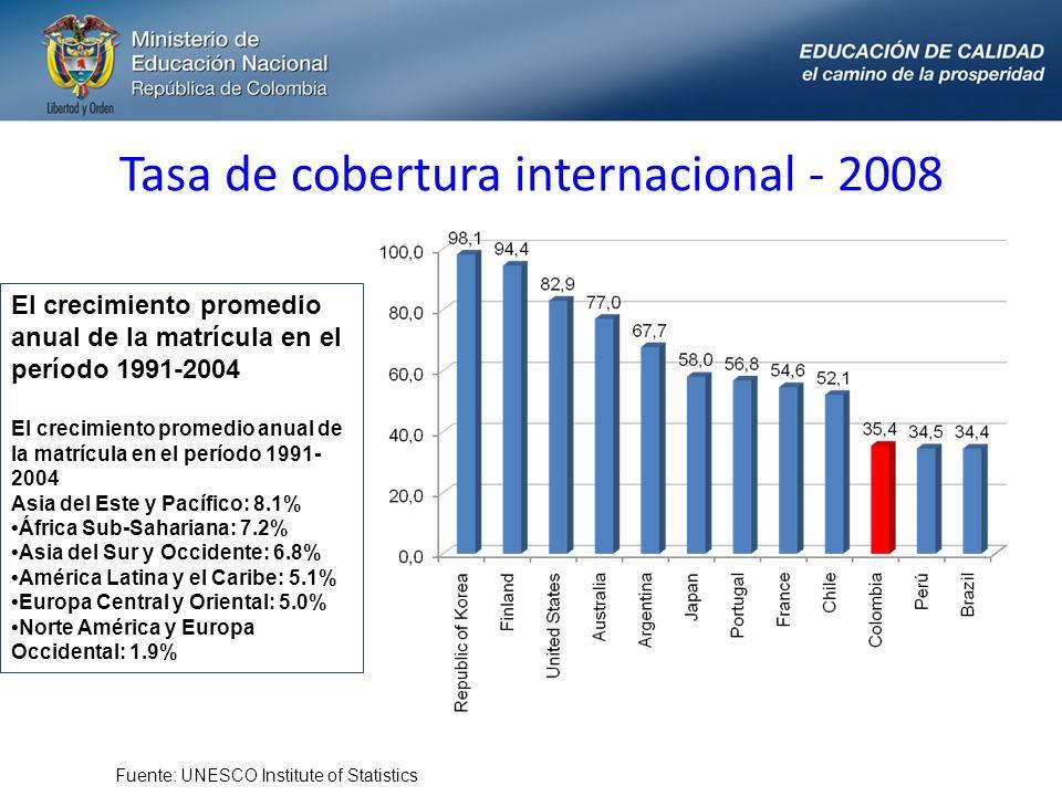 Tasa de cobertura internacional - 2008