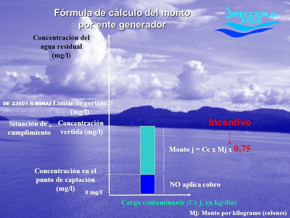 Fórmula de cálculo del monto por ente generador