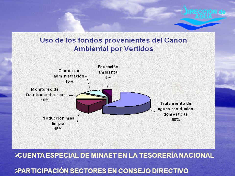 CUENTA ESPECIAL DE MINAET EN LA TESORERÍA NACIONAL