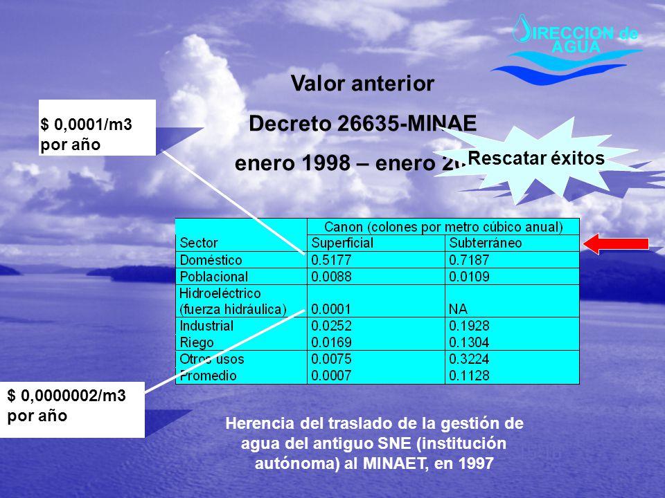 Valor anterior Decreto 26635-MINAE enero 1998 – enero 2006