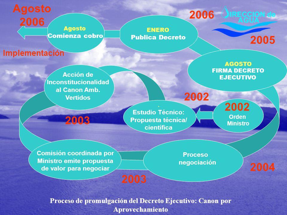 Agosto 2006 2006 2005 2002 2002 2003 2004 2003 Implementación