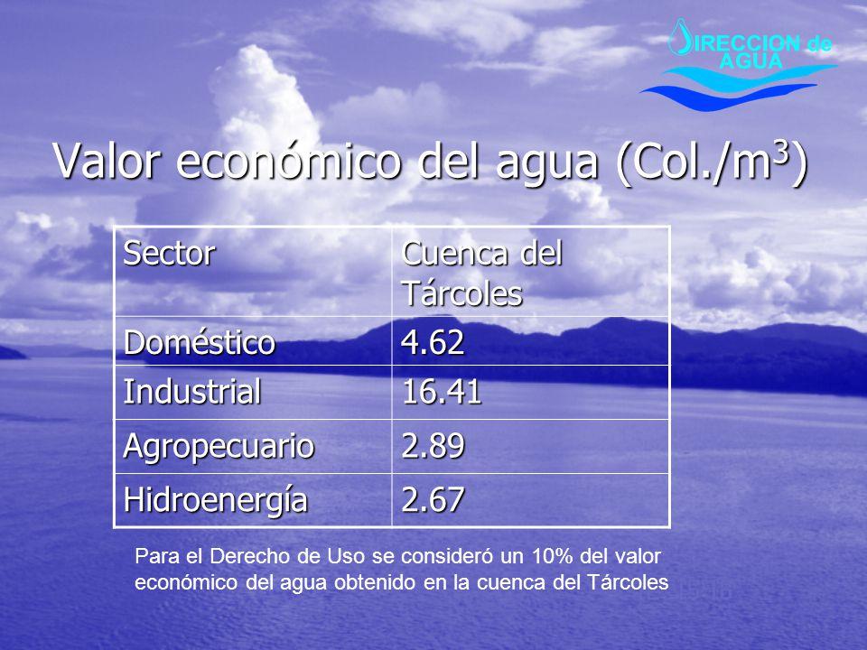 Valor económico del agua (Col./m3)