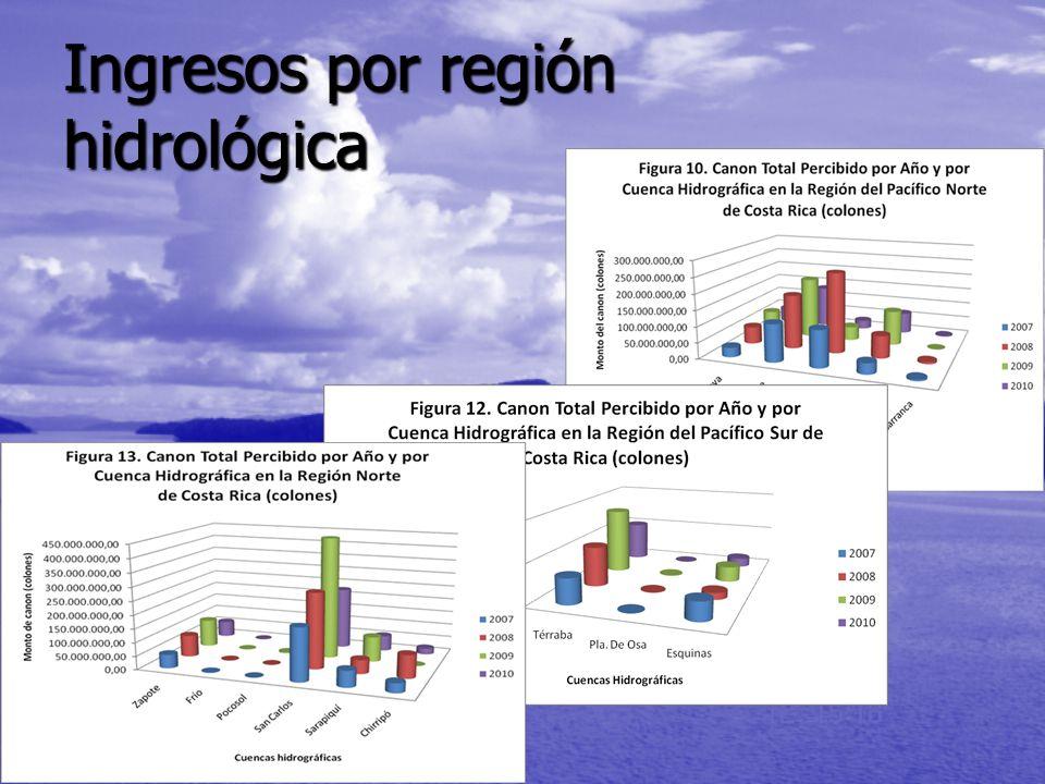 Ingresos por región hidrológica