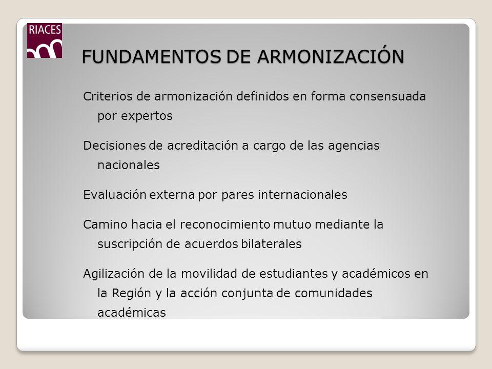 FUNDAMENTOS DE ARMONIZACIÓN