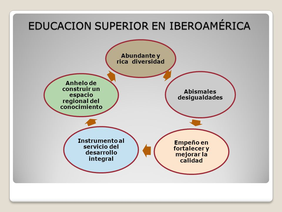 EDUCACION SUPERIOR EN IBEROAMÉRICA
