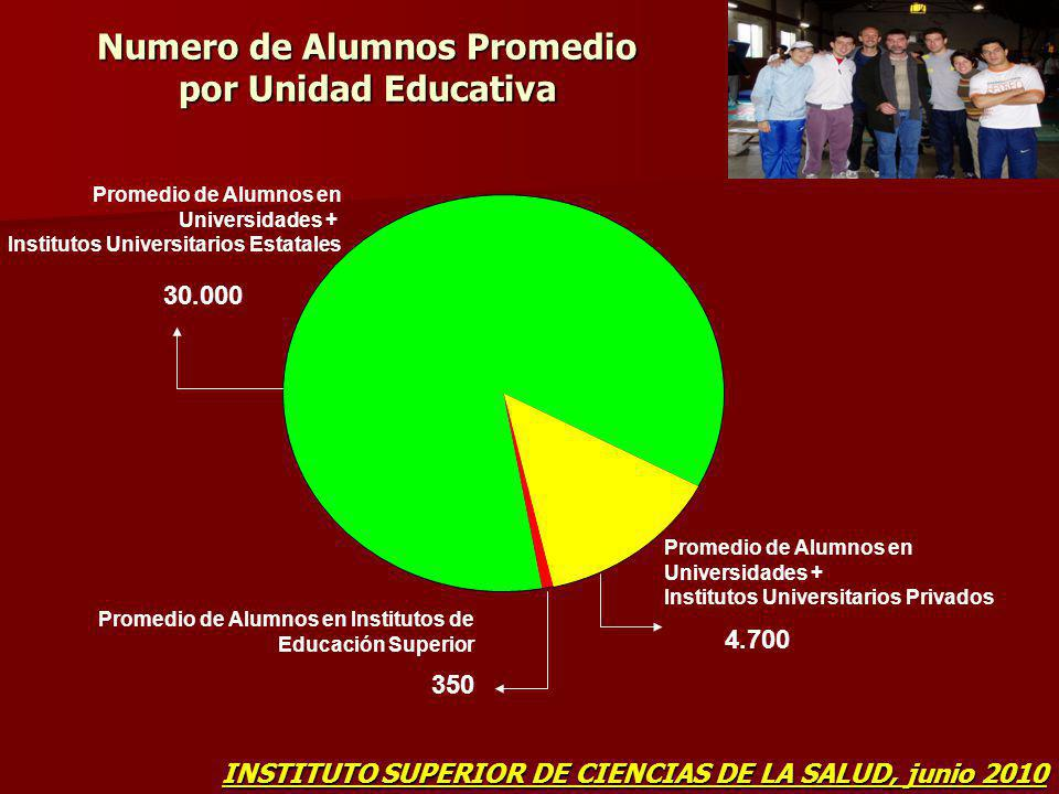 Numero de Alumnos Promedio por Unidad Educativa
