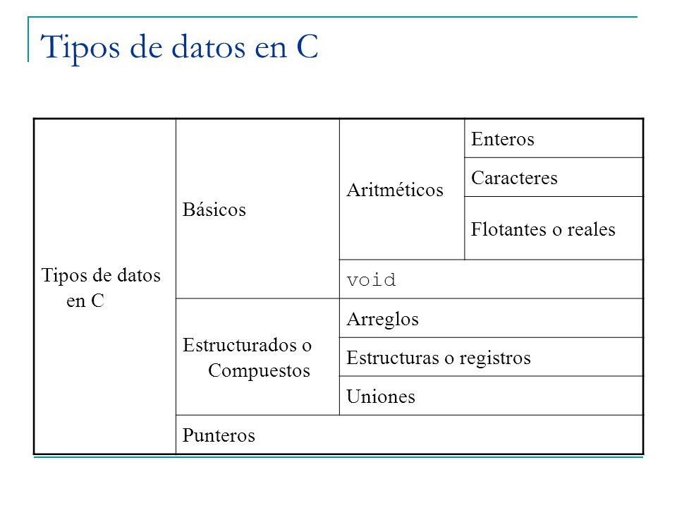 Tipos de datos en C Tipos de datos en C Básicos Aritméticos Enteros