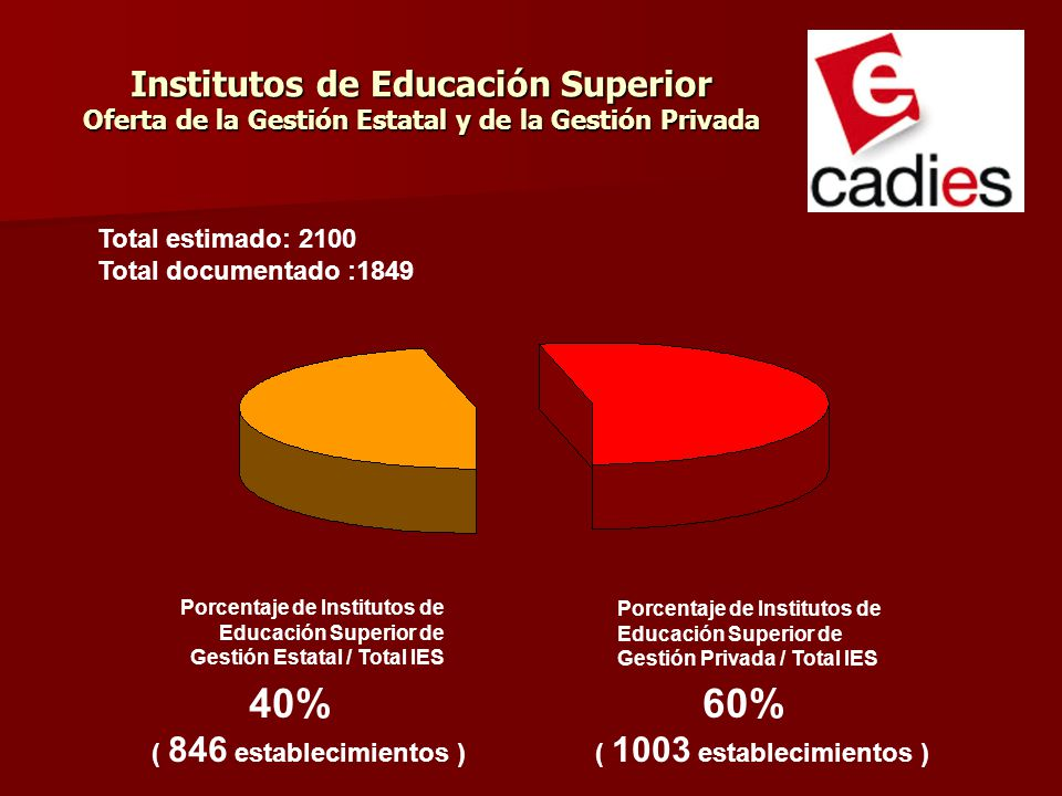 Institutos de Educación Superior Oferta de la Gestión Estatal y de la Gestión Privada